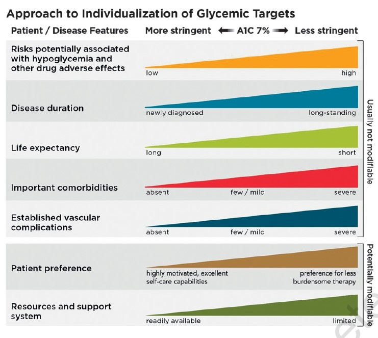 Approach to individualization of glycemic targets.jpg